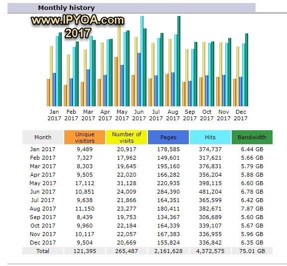 IPYOA-com-2017-Data.jpg